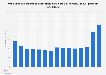 Wholesale sales of home gyms in the U.S. 2007-2016, consumer segment