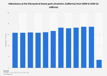 Disneyland theme park (California) attendance 2009-2017