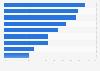 Penetrationsrate von Musik-Streaming-Diensten weltweit im Jahr 2011