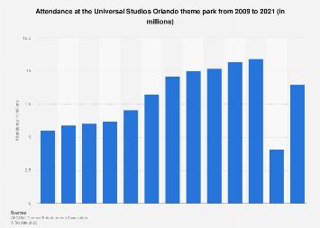 Universal Studios Orlando theme park attendance 2009-2017