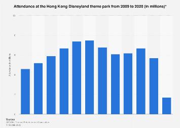 Hong Kong Disneyland theme park attendance 2009-2018