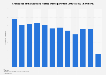 Seaworld Florida theme park attendance 2009-2016