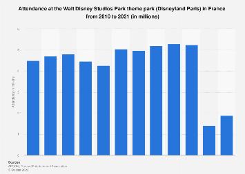 Disneyland Paris Walt Disney Studios Park theme park attendance 2010-2016