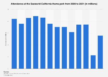 Seaworld California theme park attendance 2009-2016