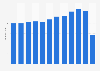 De Efteling theme park attendance 2009-2017
