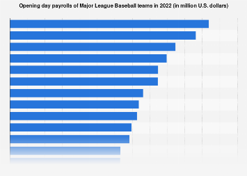 Major League Baseball - payroll (opening day) by team 2018