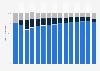 Anteil der Geschäftsbereiche am Gesamtumsatz von Oracle bis 2018