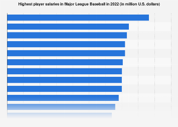Highest salaries in Major League Baseball 2017