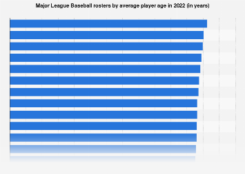 Average age of players in Major League Baseball by club 2017