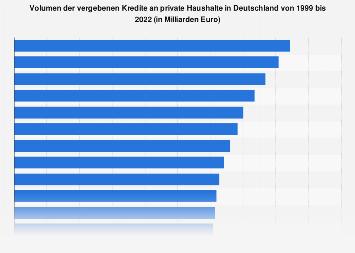 Vergebene Kredite an private Haushalte in Deutschland bis 2017