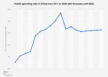 Public spending ratio in China 2008-2024