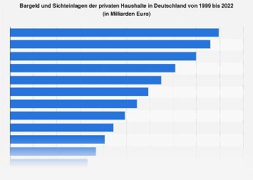 Bargeld und Sichteinlagen der privaten Haushalte bis 2017