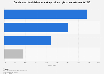 Market share of couriers and local delivery services - worldwide 2017