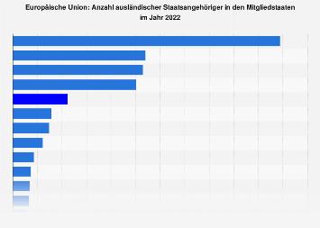 Ausländerzahl in den EU-Ländern 2016