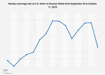 Usd Rub Weekly Exchange Rate Daily 2019 Statista