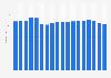 Werkzeugmaschinenindustrie - Anzahl der Betriebe bis 2018