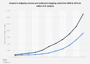 Amazon: shipping revenue and outbound shipping costs 2006-2016