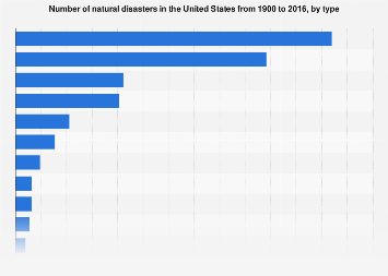 Natural disasters in the U.S. 1900-2016, by type