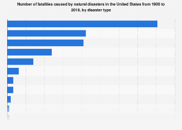 Fatalities caused by natural disasters in the U.S. 1900-2016, by disaster type