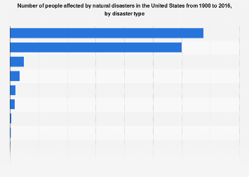 People affected by natural disasters in the U.S. 1900-2016, by disaster type