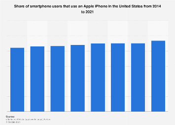 iPhone users as share of smartphone users in the United States 2014-2021