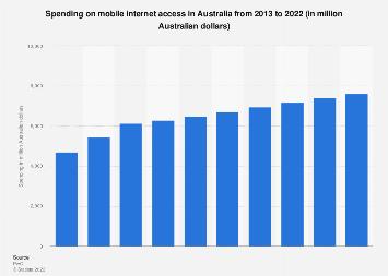 Mobile internet access spending in Australia 2013-2022