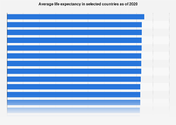 Life expectancy in selected countries 2017