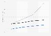Durchschnittliche Hördauer von Webradio-Streams bis 2015