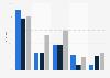 Umfrage zur Social Media Präsenz der Webradiosender 2013