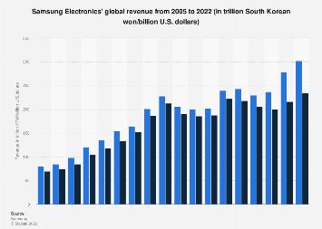 Samsung Electronics: global revenue 2005-2018