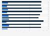 Umfrage zu möglichem Bankwechsel wegen günstigerem Dispo-Zins 2012