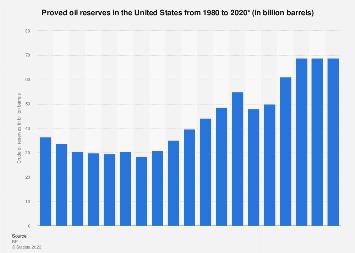 Crude oil - reserves in the U.S. 1980-2017
