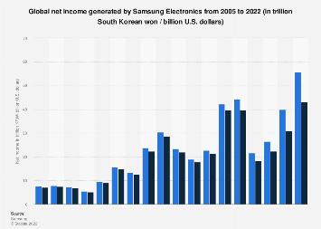 Samsung Electronics' net income 2005-2018
