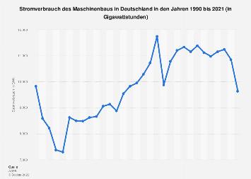 Stromverbrauch des Maschinenbaus in Deutschland bis 2016