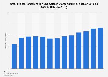 Umsatz in der Herstellung von Spielwaren bis 2016