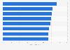 Ranking 2012: Printer brand equity