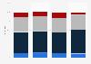 Umfrage zur Einkommenszufriedenheit bei Kassenärzten nach Arztgruppen 2012