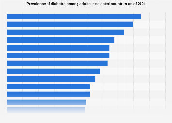 Diabetes prevalence adults in selected countries 2017