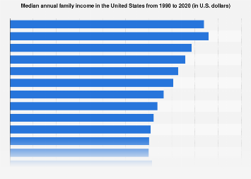 Median family income in the United States from 1990-2017