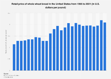 U.S. retail price of whole wheat bread 1995-2017