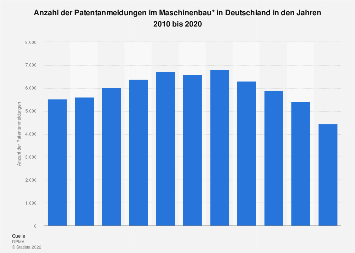 Maschinenbau - Patentanmeldungen Deutschland bis 2017