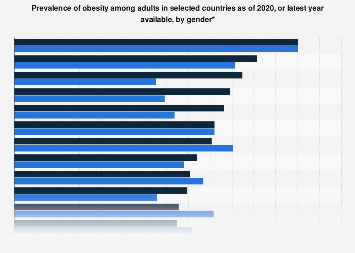 Obesity - prevalence in selected countries by gender 2018