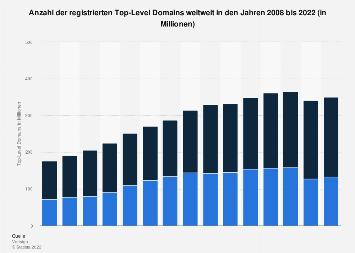 Anzahl der registrierten Top-Level Domains weltweit bis 2016