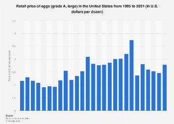 U.S. retail price of eggs 1995-2017
