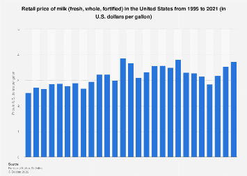 U.S. retail price of milk 1995-2016