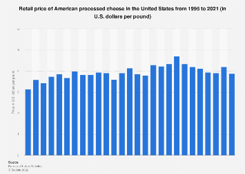 U.S. retail price of processed cheese 1995-2017