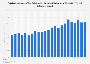 U.S. retail price of apples 1995-2016