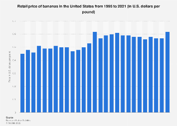 U.S. retail price of bananas 1995-2017