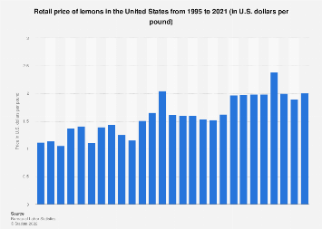 U.S. retail price of lemons 1995-2017