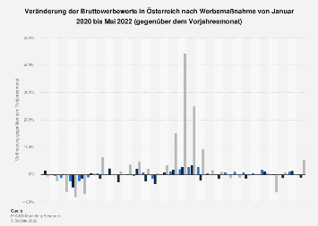 Veränderung der Bruttowerbewerte in Österreich nach Werbemaßnahme bis April 2018